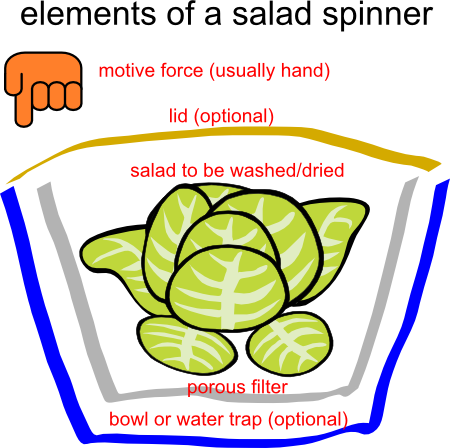 diagram showing essential elements of any salad spinner